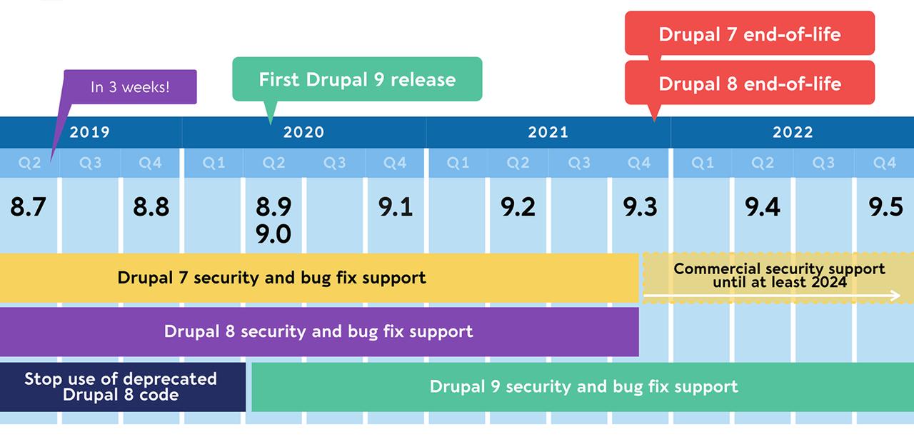 drupal-8-timeline-april-2019-1280w (1)