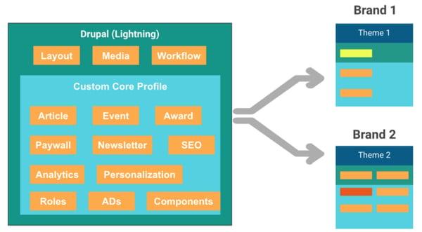 drupal-profile-launch-multiple-srijan-technologies