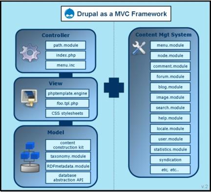 drupal mvc framework