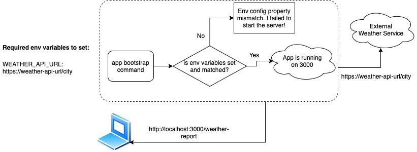 environment-variable-after-assertion