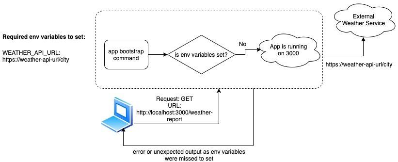 environment-variable-before-assertion