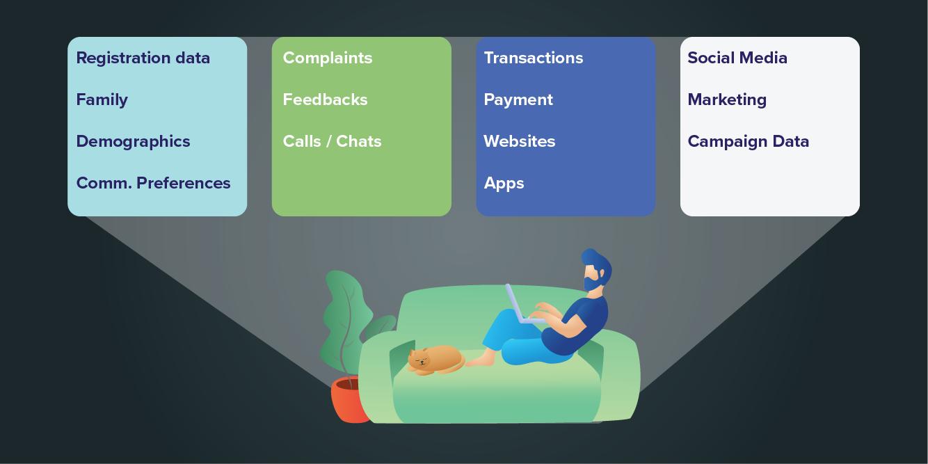 Types of customer data