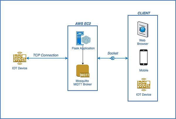 How do IoT devices communicate