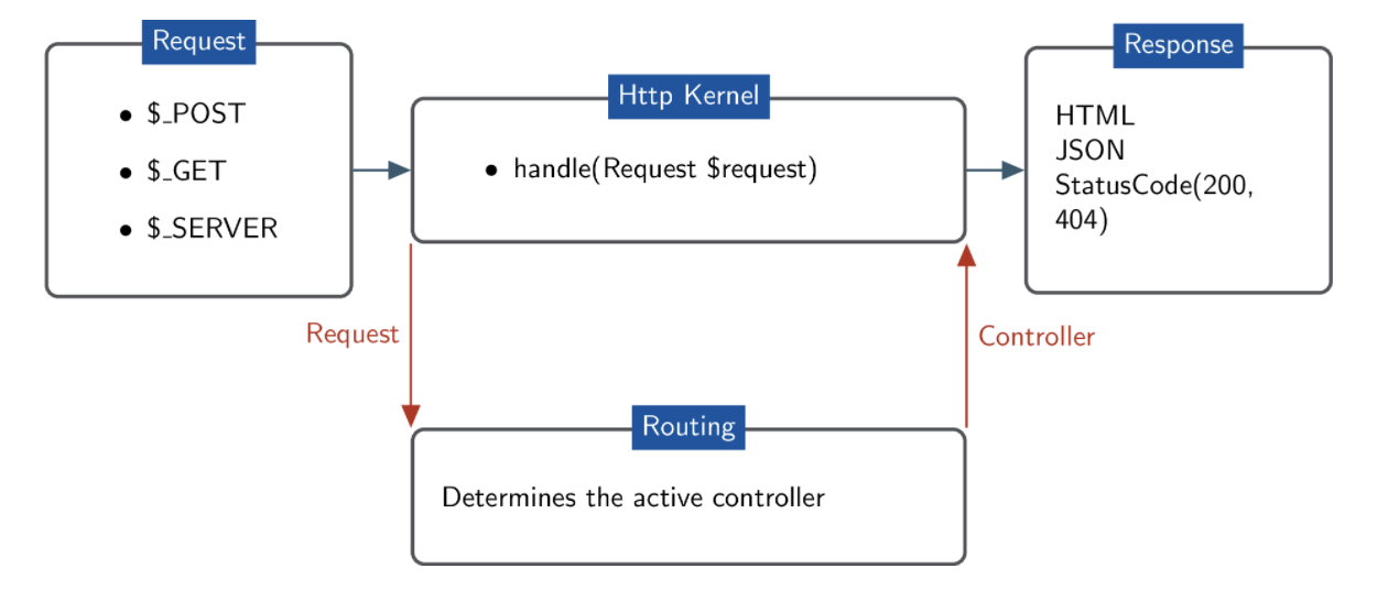Drupal receiving a request from HTTP Kernel