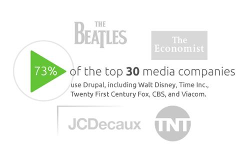 media-publishing-drupal-statistics