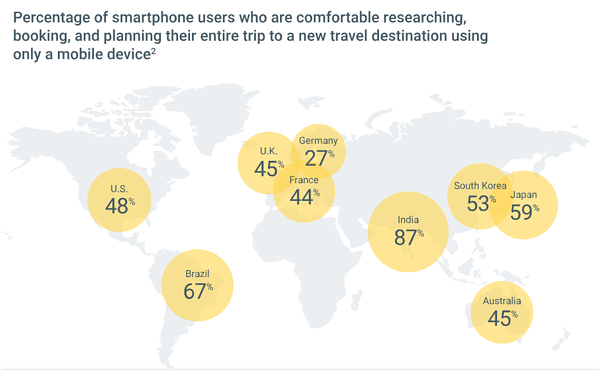 percentage-of-smartphone-srijan-technologies