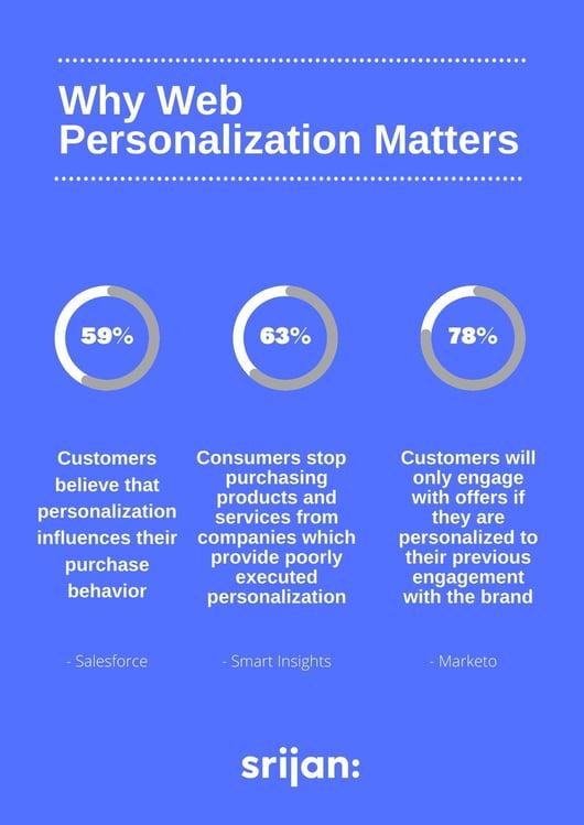 personalization-infographic-srijan