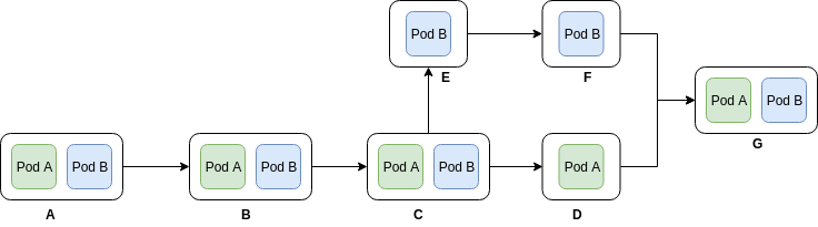 pod-diagram
