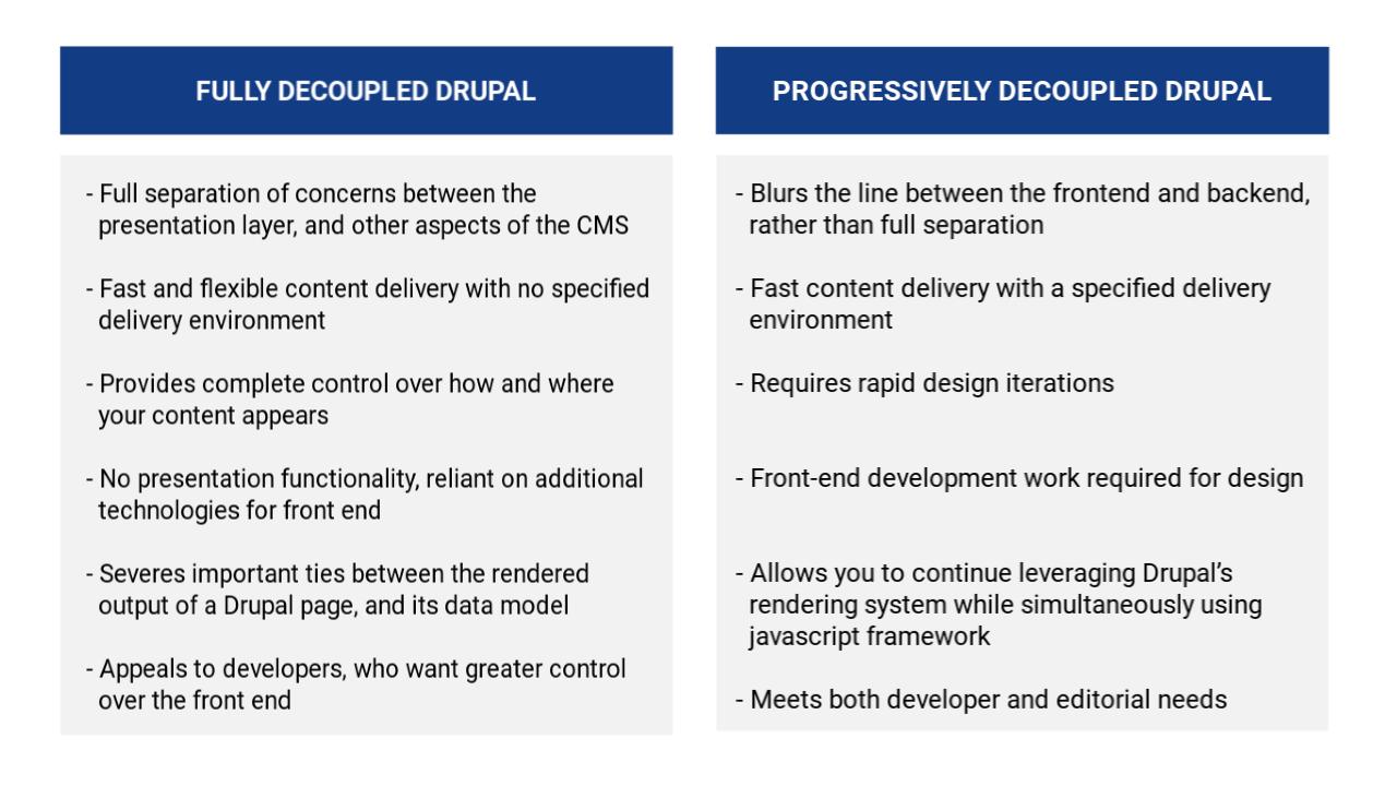 progressively decoupled drupal-3