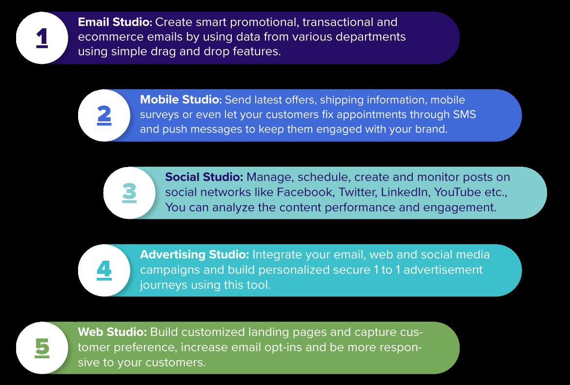 salesforce-marketing-cloud-studio-srijan