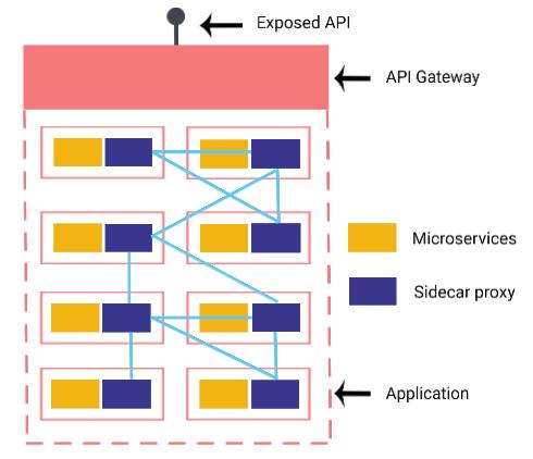 service mesh architecture