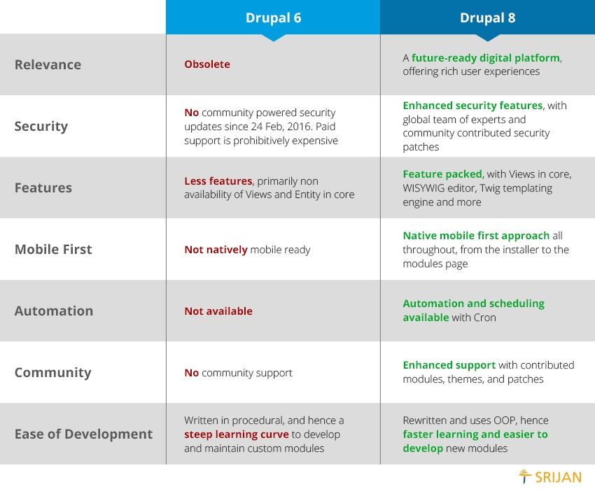 Why Should I Migrate from Drupal 6 to Drupal 8?