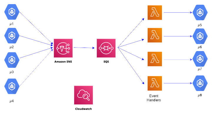 solving microservices communication-1