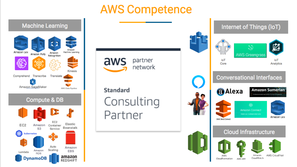 srijan-aws-ml-competneices