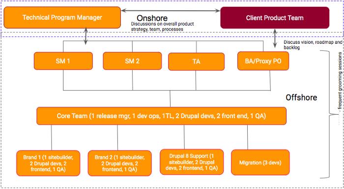 srijan-onsite-offshhore-delivery-model