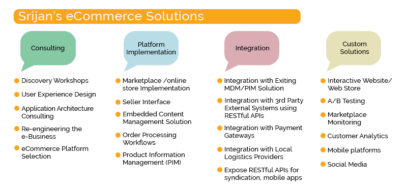 eCommerce solutions by Srijan