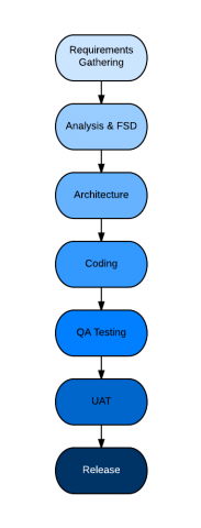 srijan_s_agile_process_-_waterfall_0_0