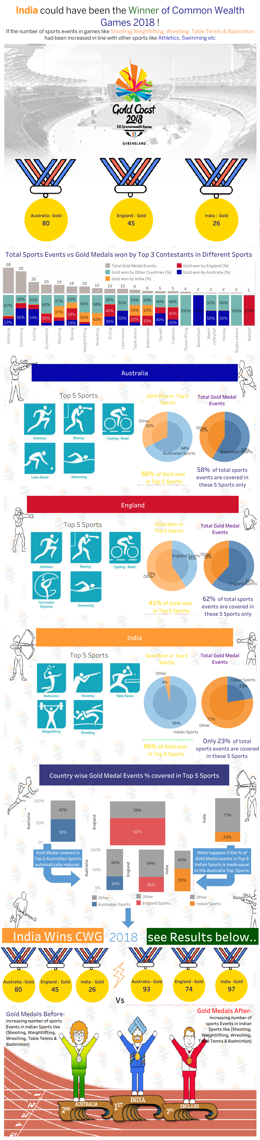 tableau-dashboard-srijan-commonwealth-games-2018-analytics