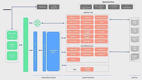 xAPI enterprise LMS architecture-1