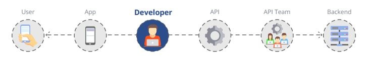 API Management Solutions