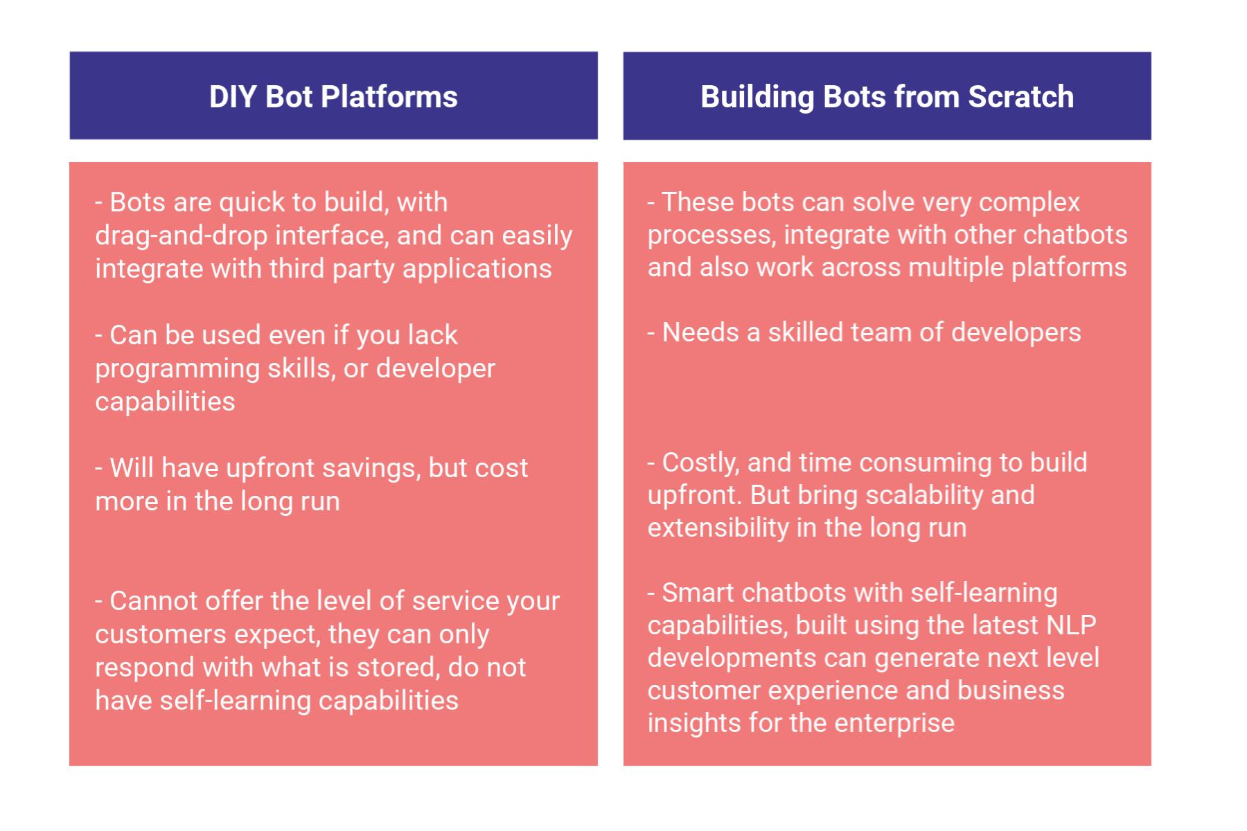 DIY Bot Platforms vs Building from scratch