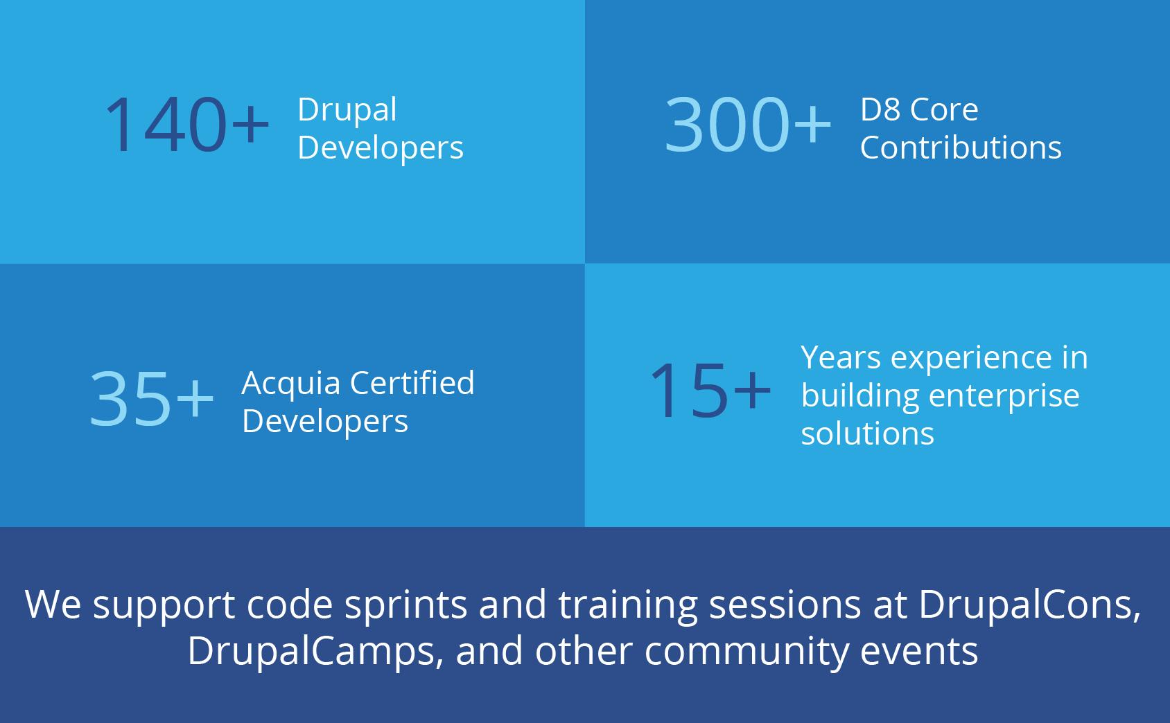 Drupal 8 training credentials