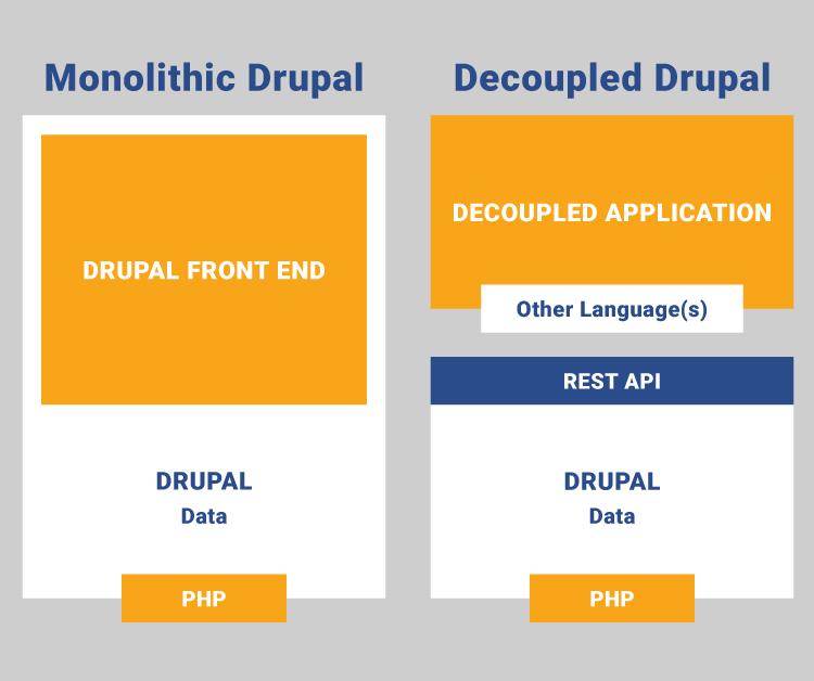 Decoupled Drupal