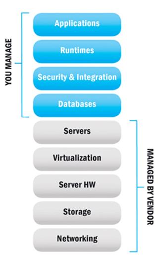 Understanding Infrastructure as a Service (IaaS)