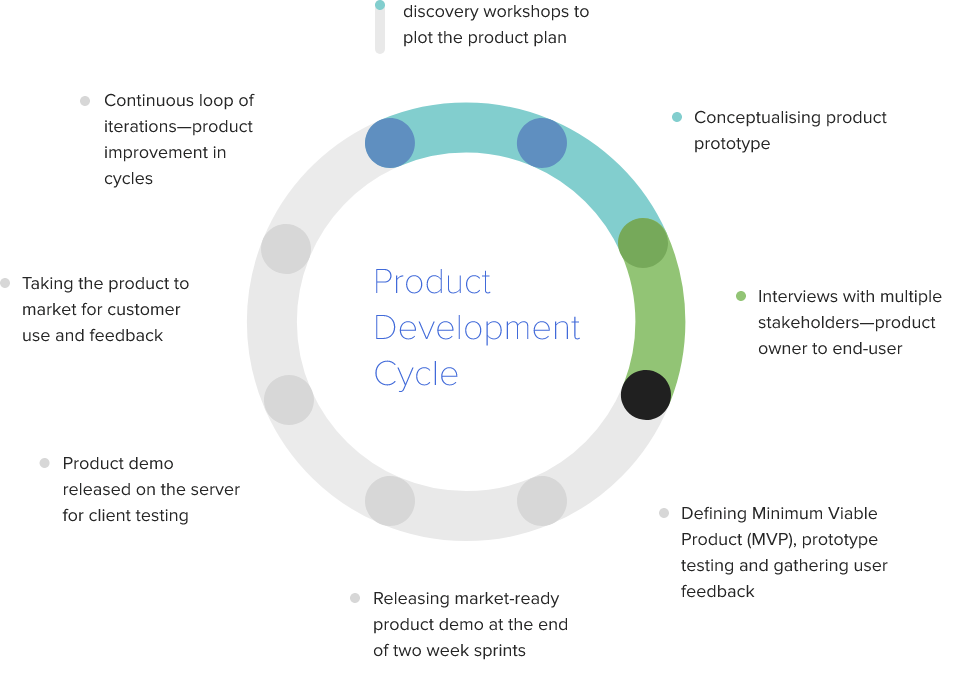 product-development-